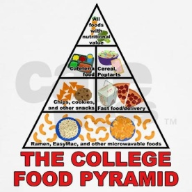 college food pyramid